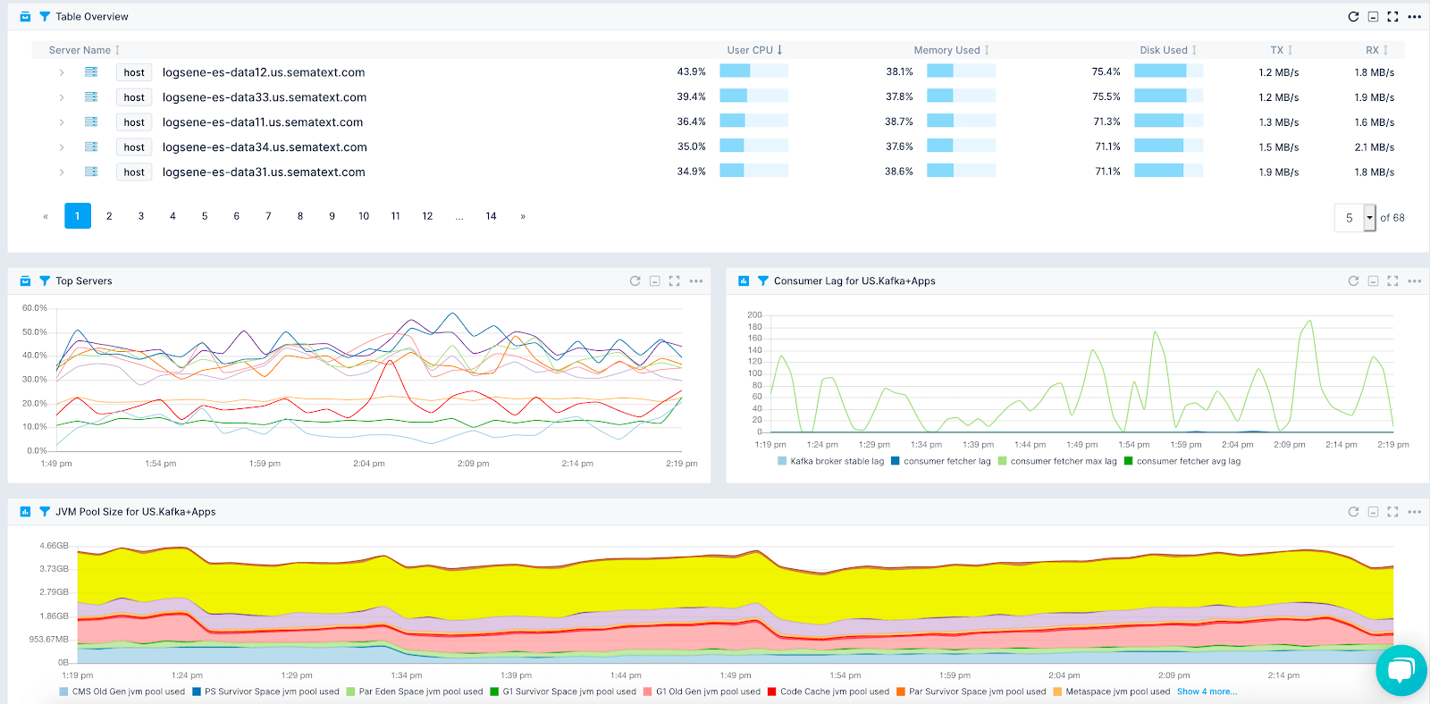 Kafka Custom Dashboard
