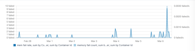 docker performance metrics