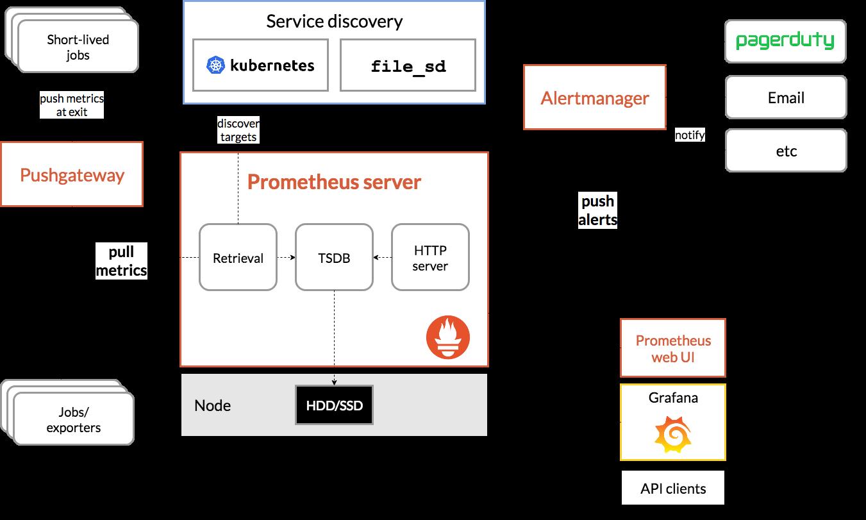 Monitoring Solr Prometheus Architecture