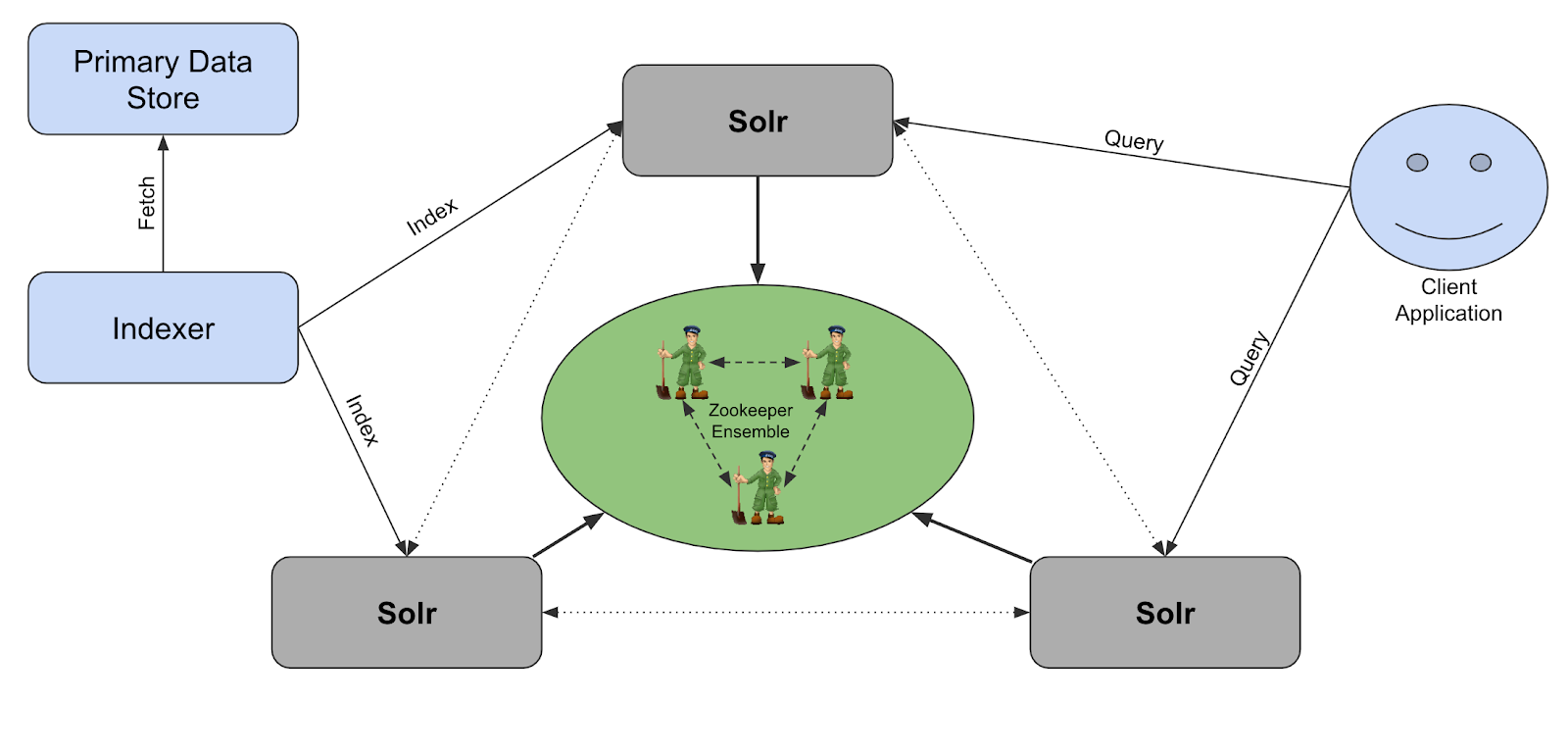 what solr metrics to monitor