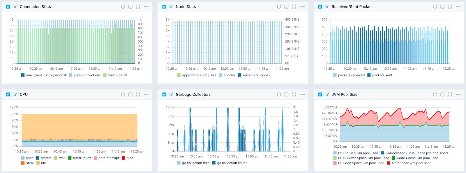 solr metrics to measure performance