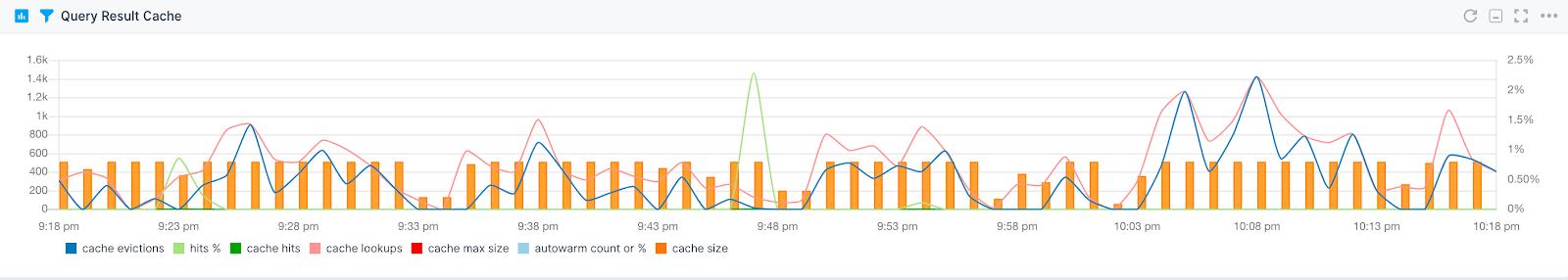 Solr Monitoring Metrics