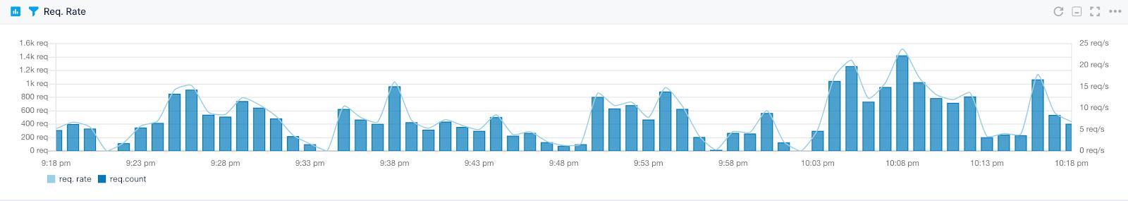 Solr Monitoring Performance Metrics