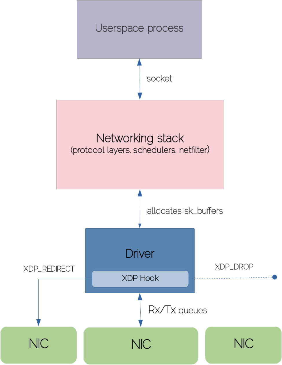 eBPF and XDP for Processing Packets at Bare-metal Speed
