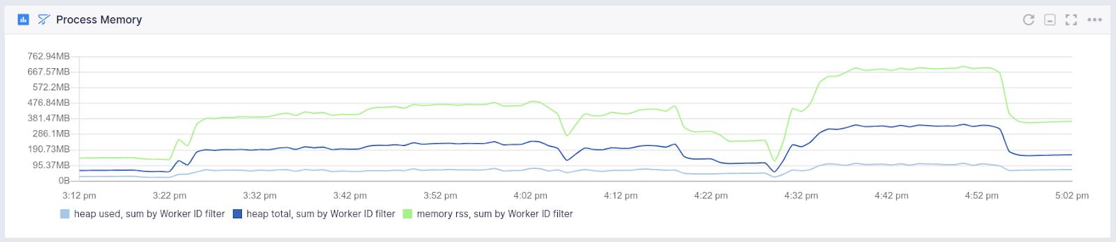 NodeJS Monitoring Integration