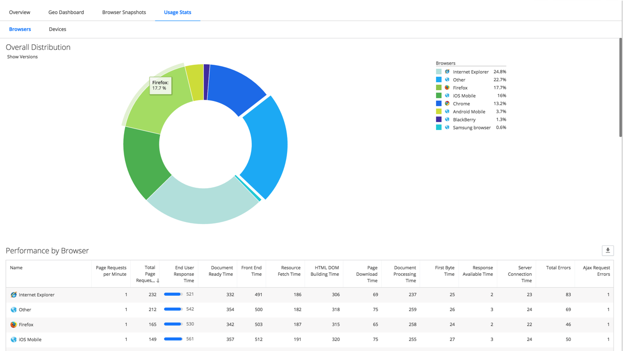 user experience monitoring solutions