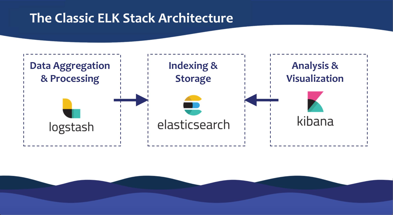 ELK Guide classic architecture