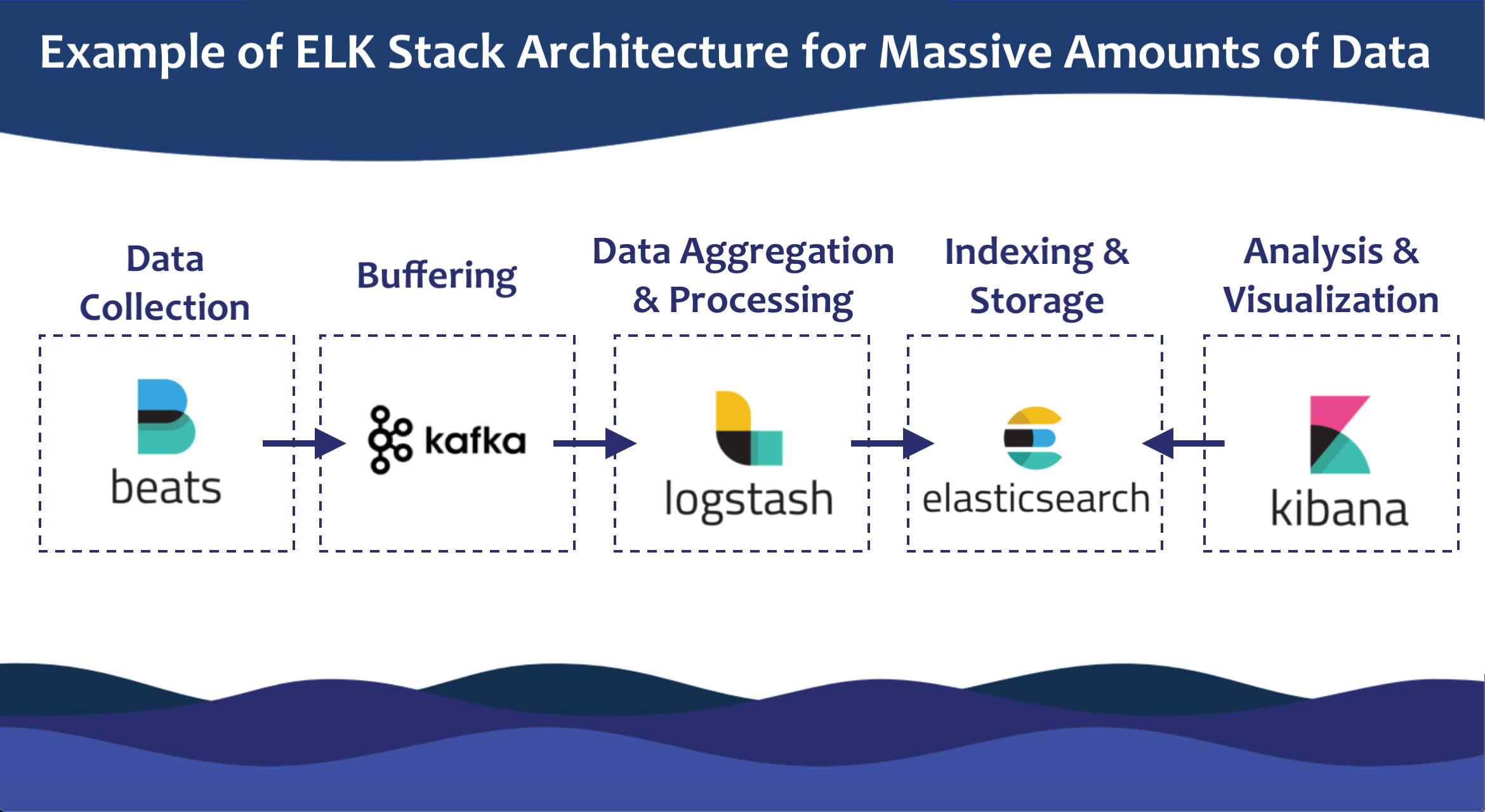 ELK Stack architecture for massive amounts of data