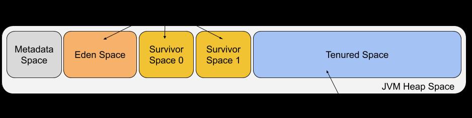 JVM Heap Space 1