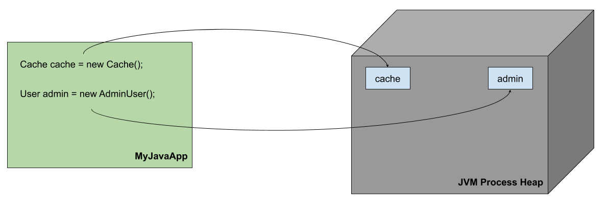 jvm garbage collection tuning