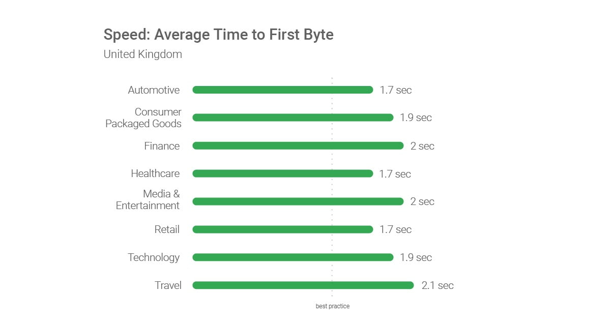 Speed Average Time to First Byte GB