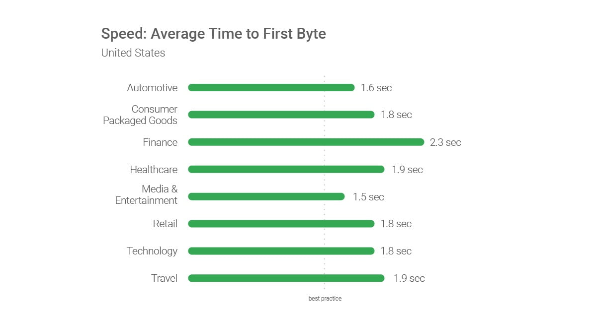 Speed Average Time to First Byte US