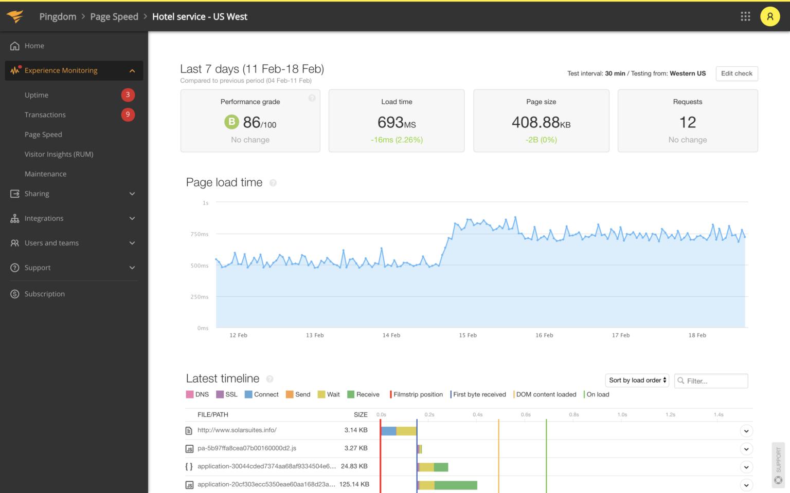best website performance monitoring tool