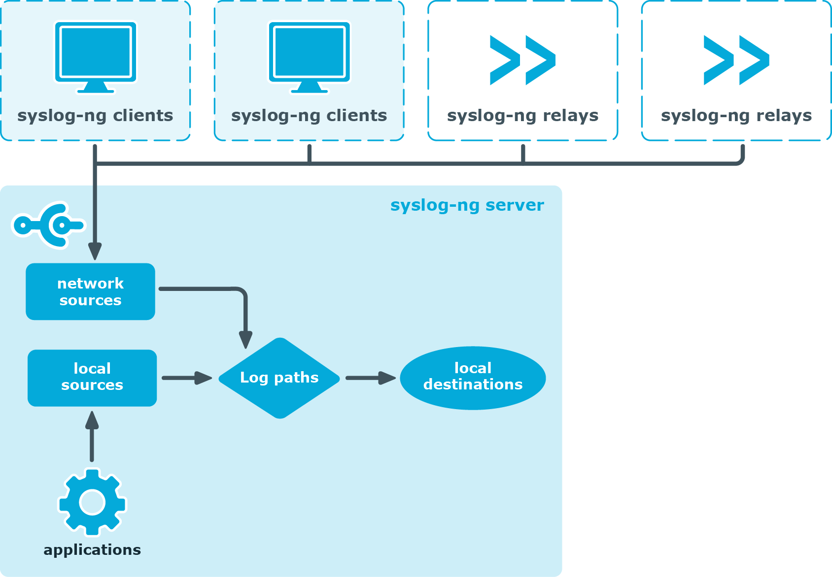 log monitoring and management solution