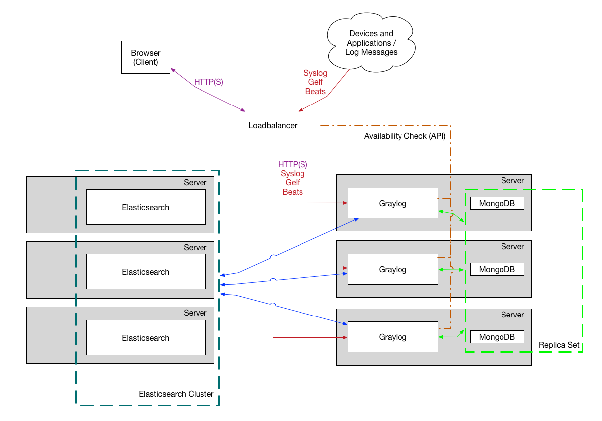 log management solution review
