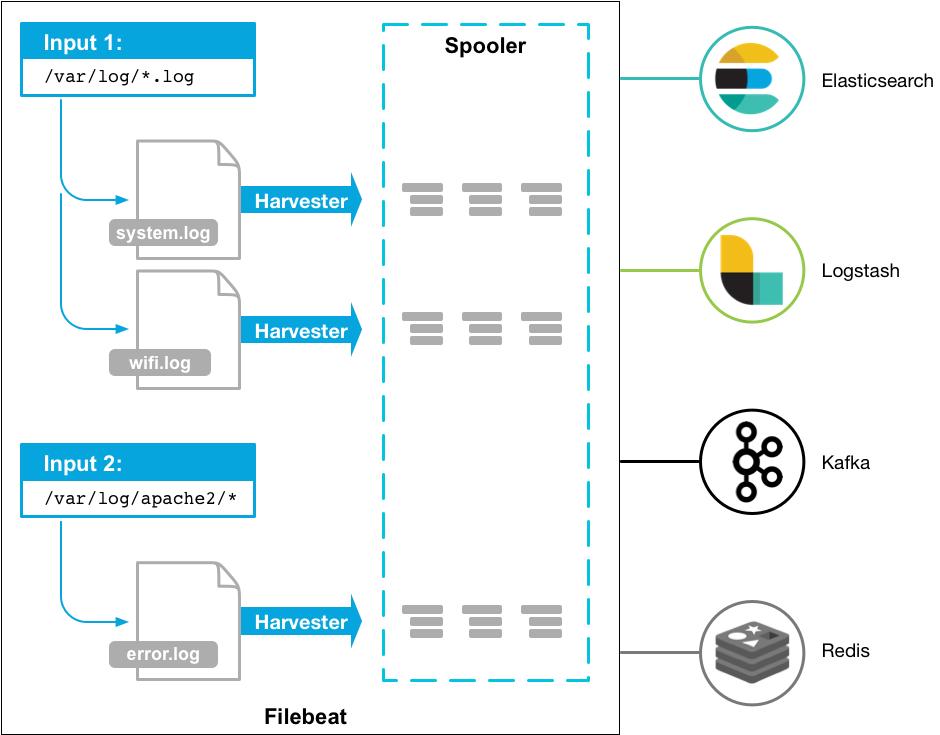 centralized log management tools