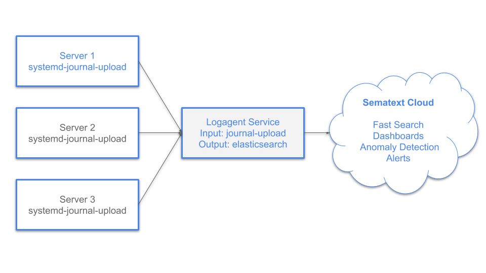how to use journald for logging
