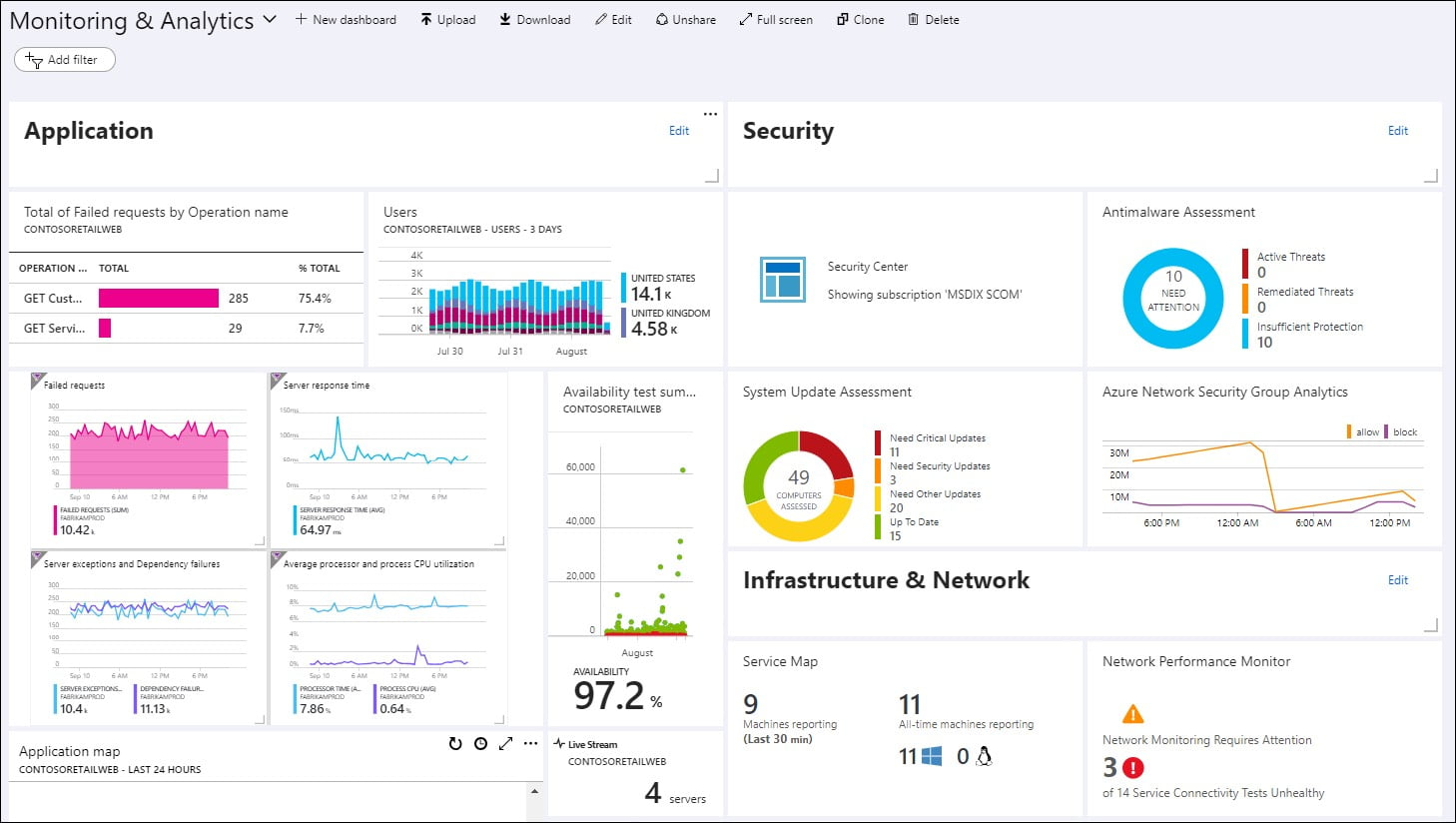 cloud infrastructure monitoring tools
