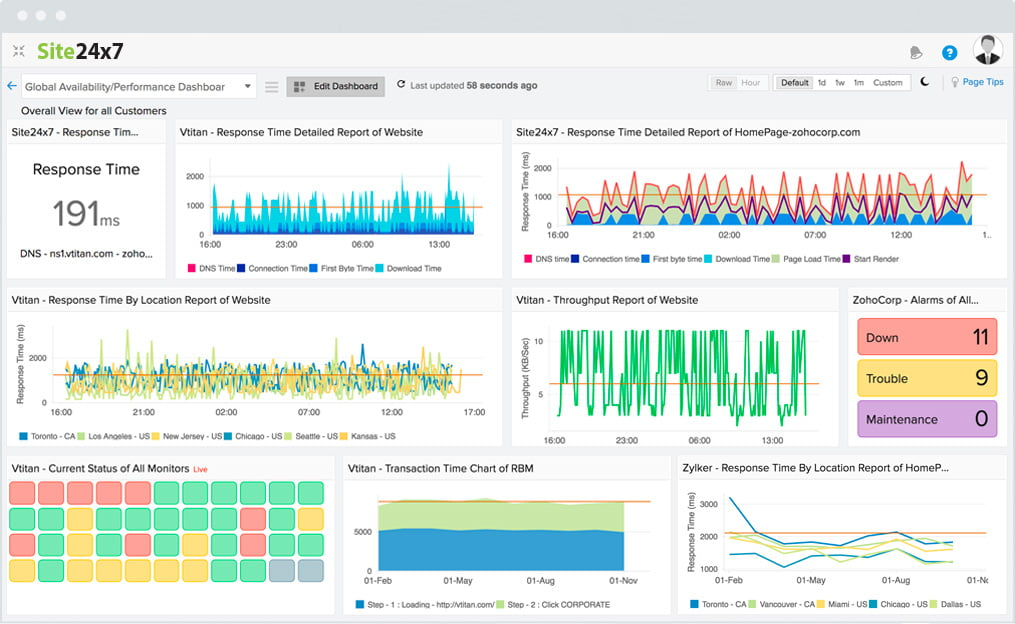 cloud monitoring tools comparison