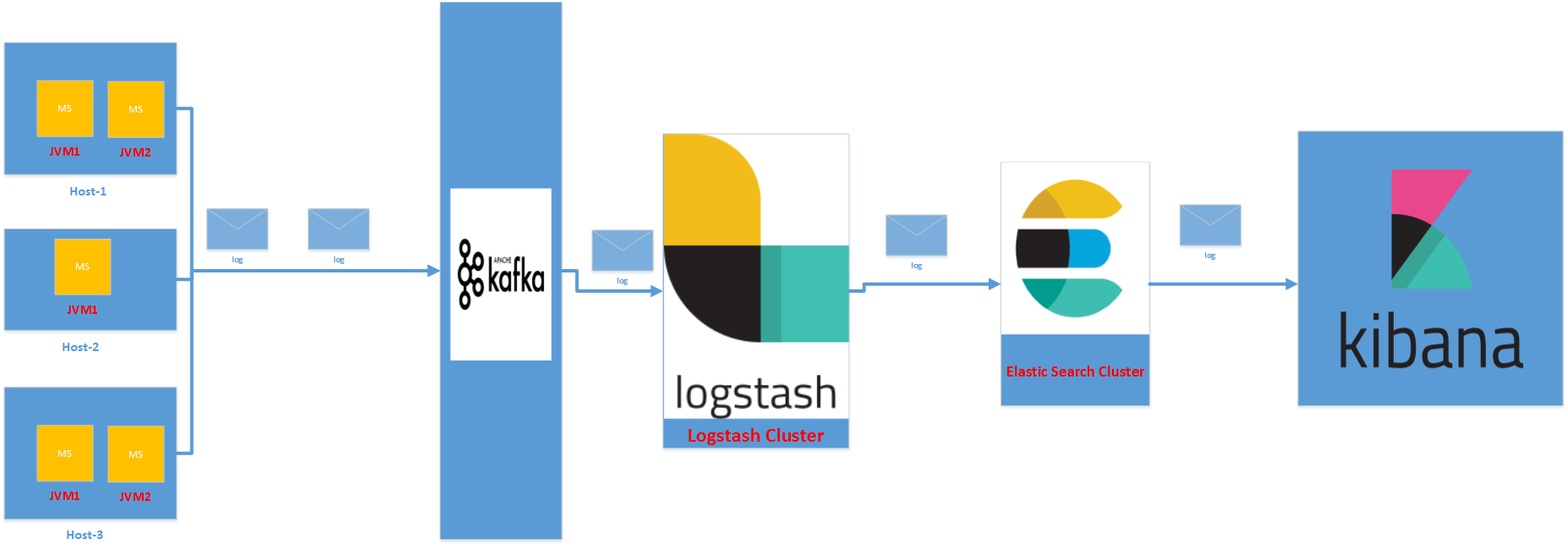 log management lifecycle