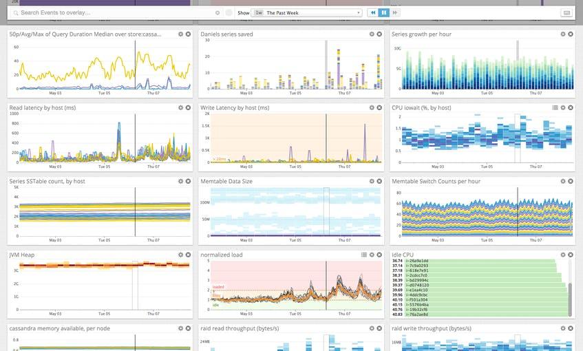 cassandra performance monitoring