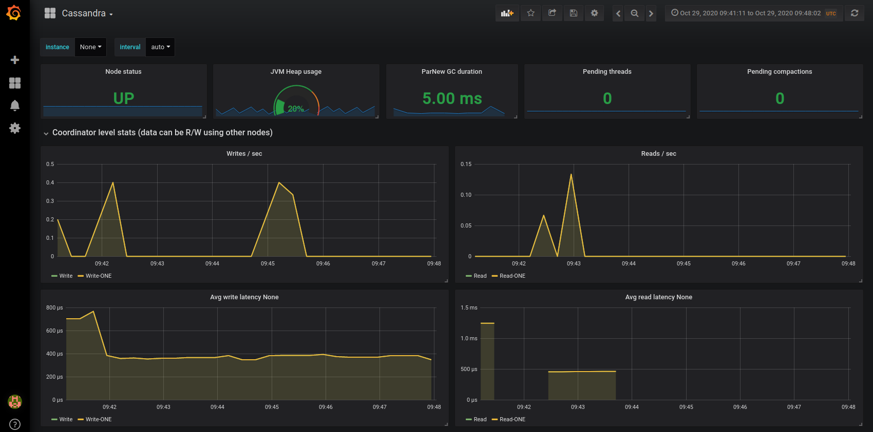 open source monitor cassandra performance