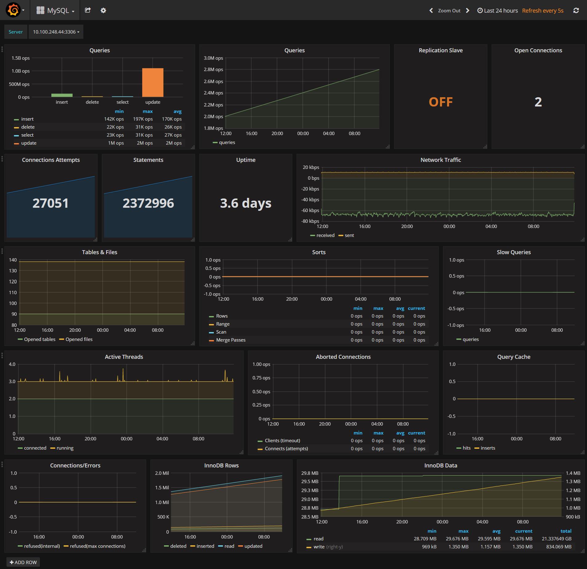 mysql monitoring tools comparison