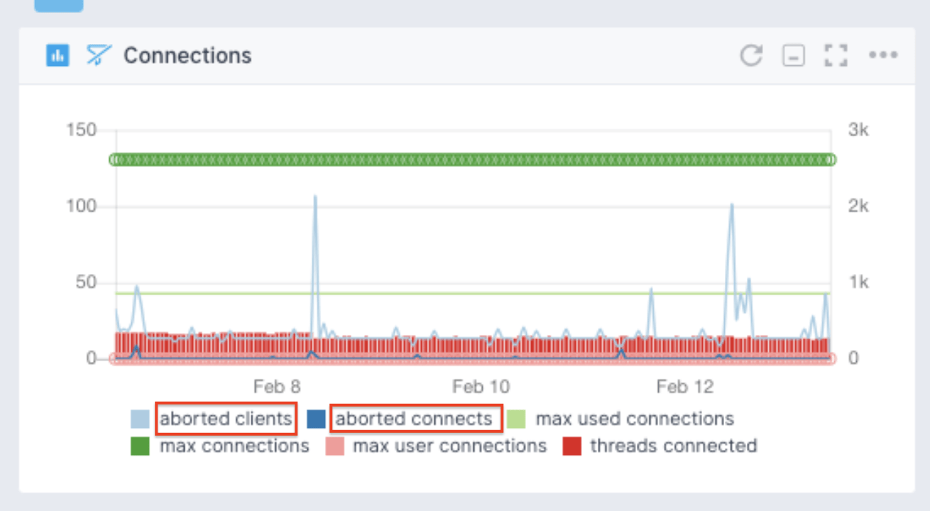 mysql performance monitoring
