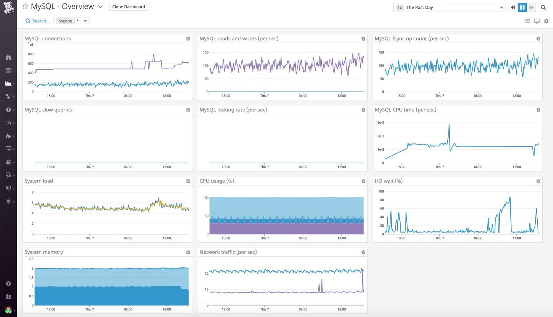 top database monitoring tools for mysql
