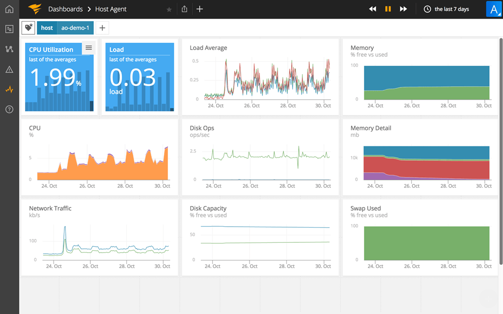 cloud system monitoring