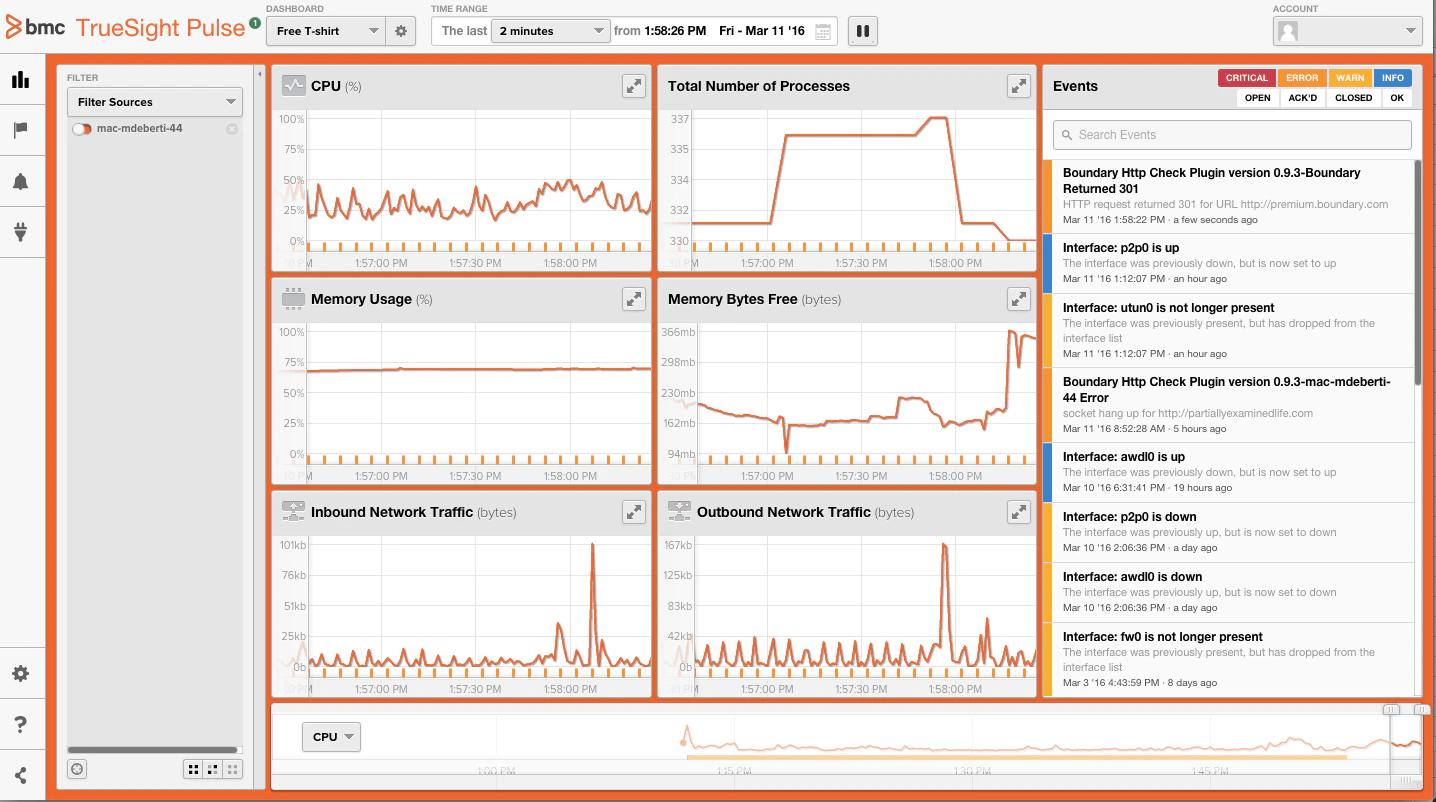 cloud based performance monitoring