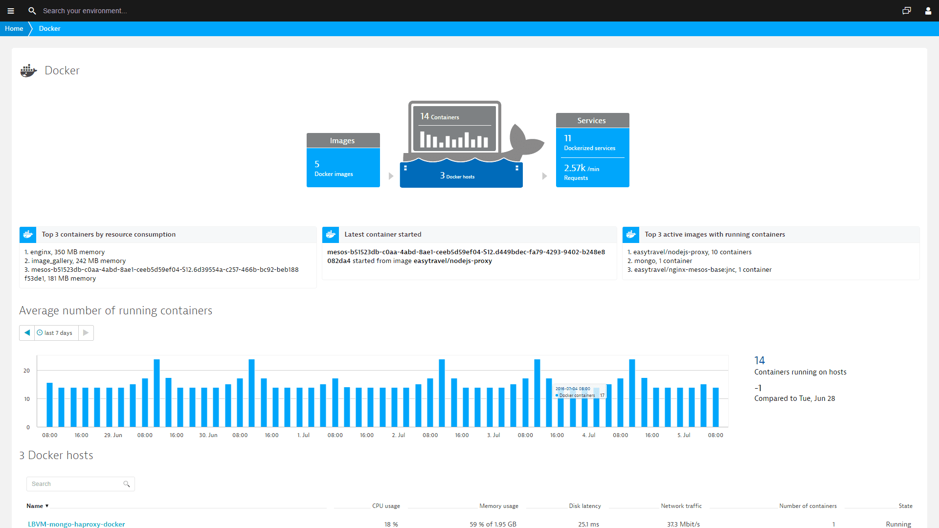 container monitoring