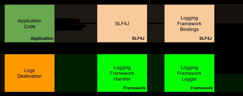 jave logging with log4j