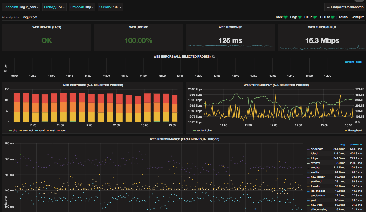 api monitoring tools open source