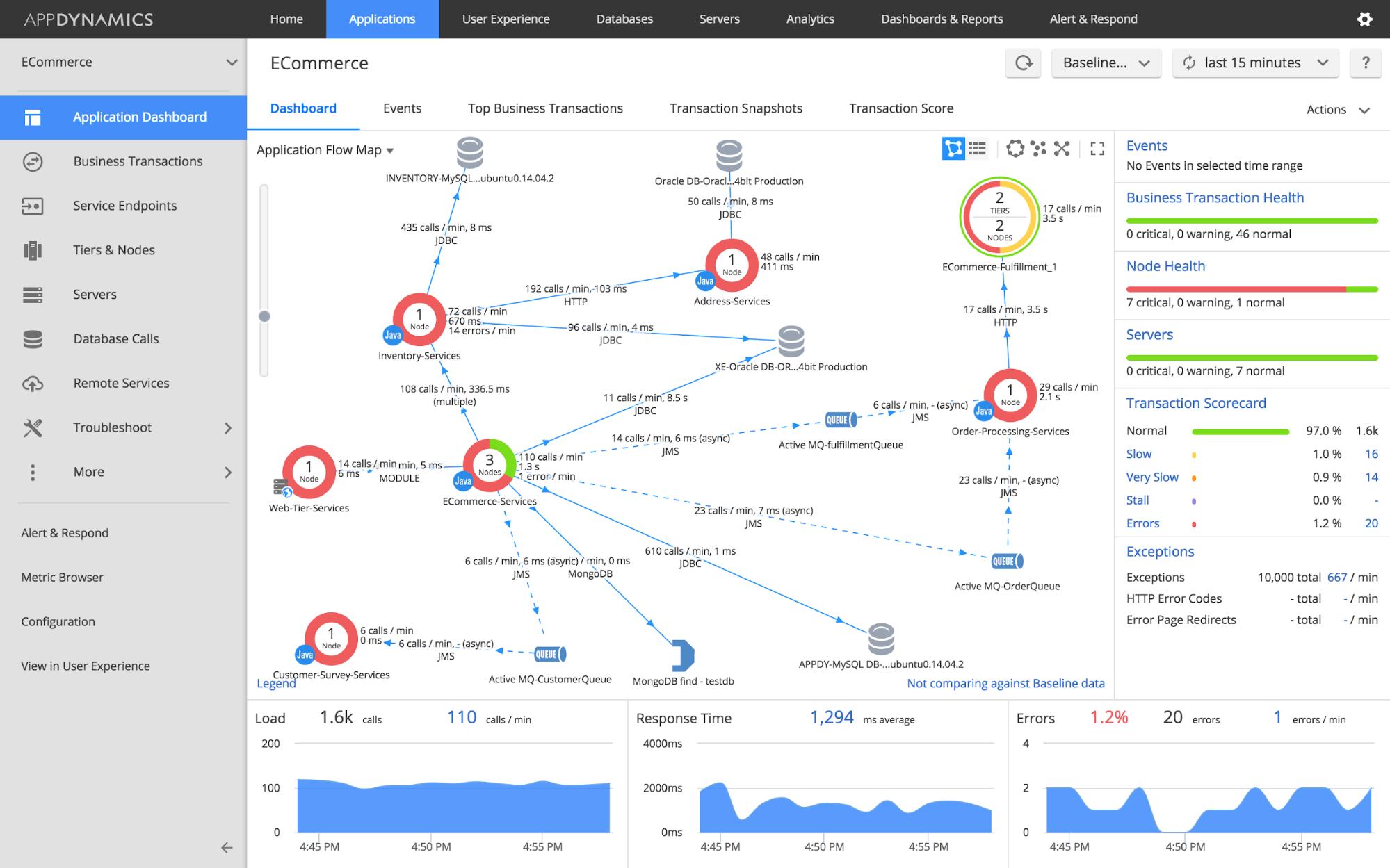 monitoring rabbitmq