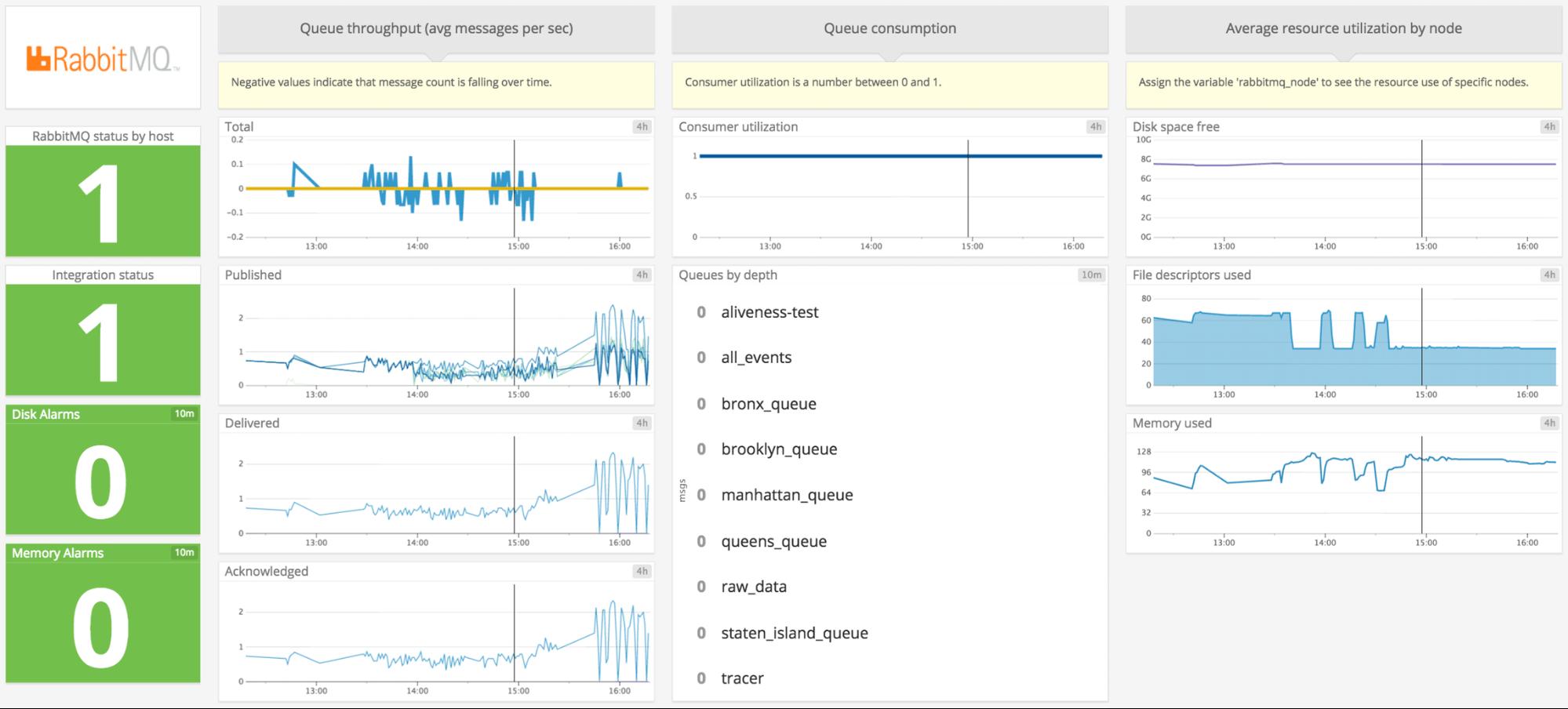 rabbitmq monitoring software