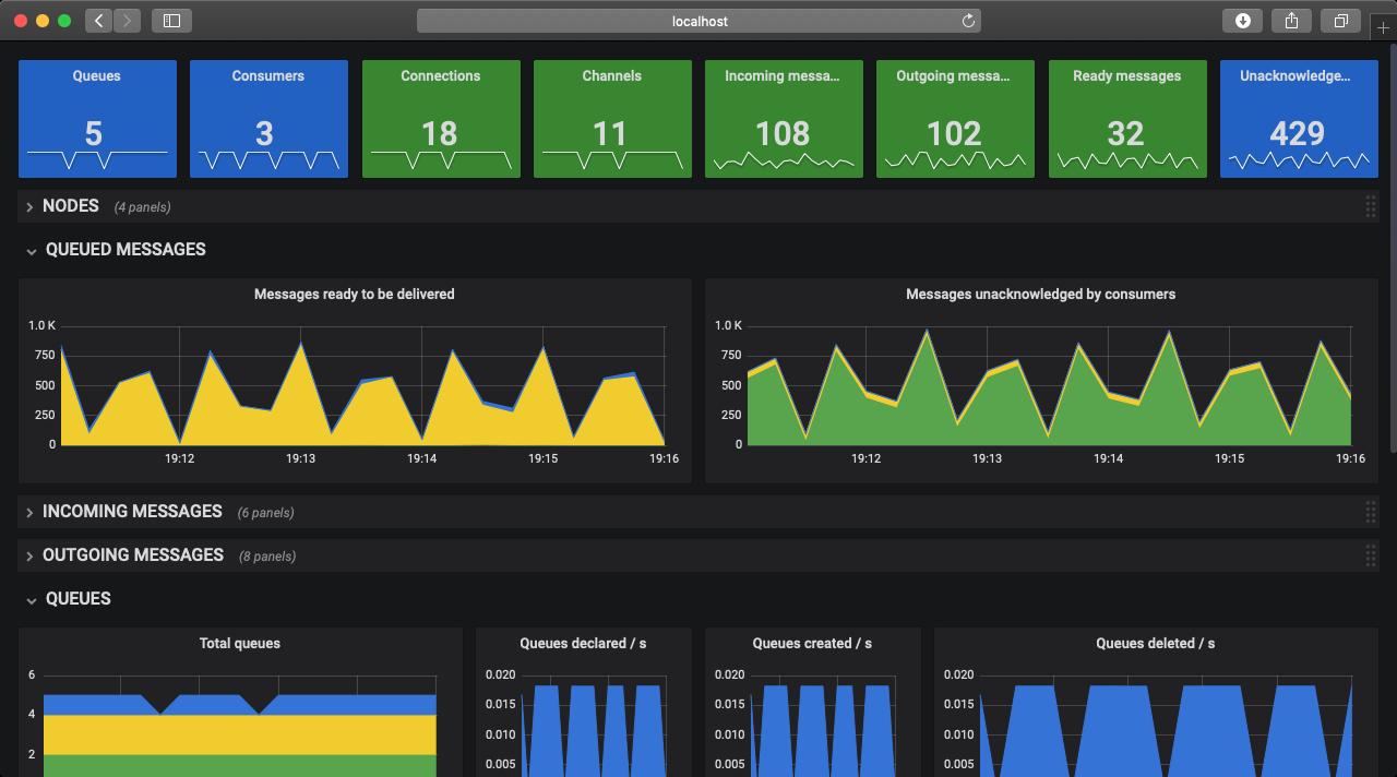 rabbitmq monitoring open source