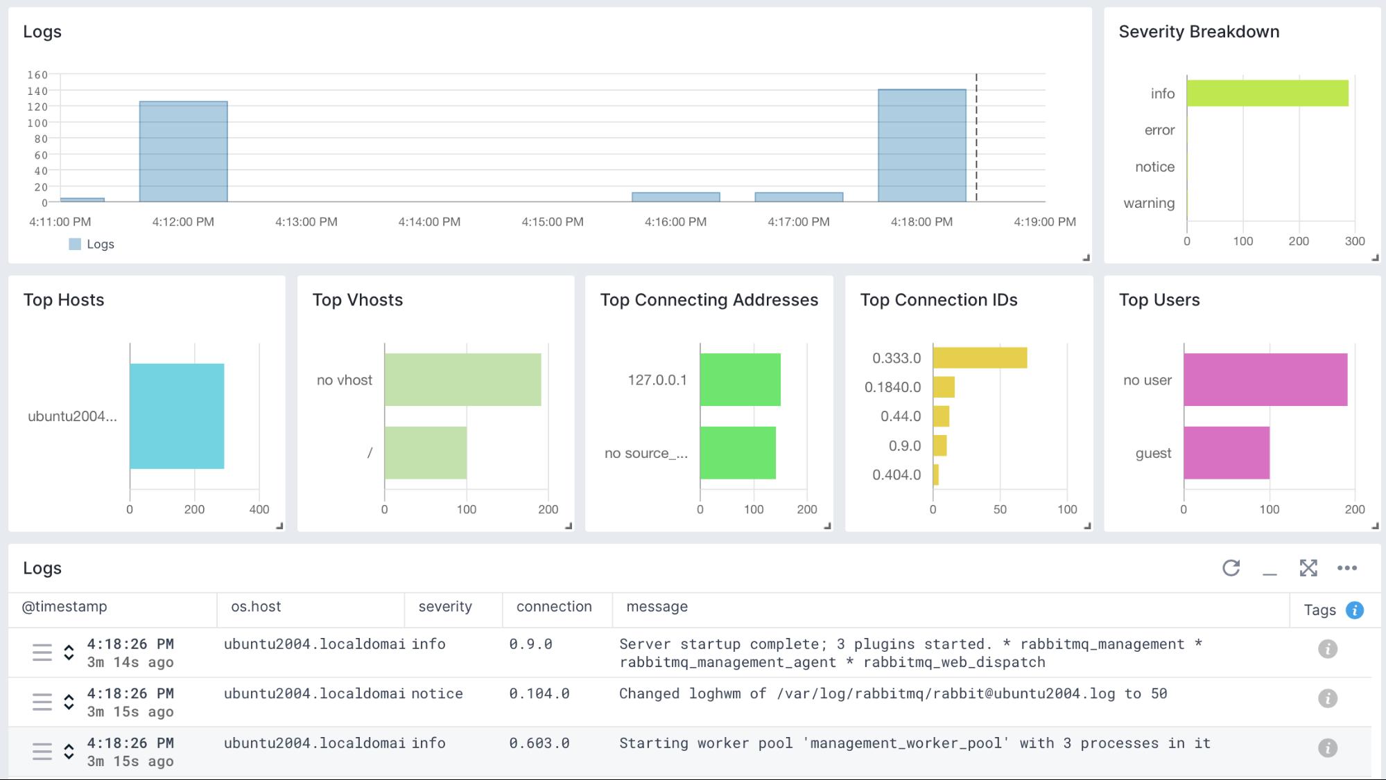 key metrics to monitor rabbitmq performance