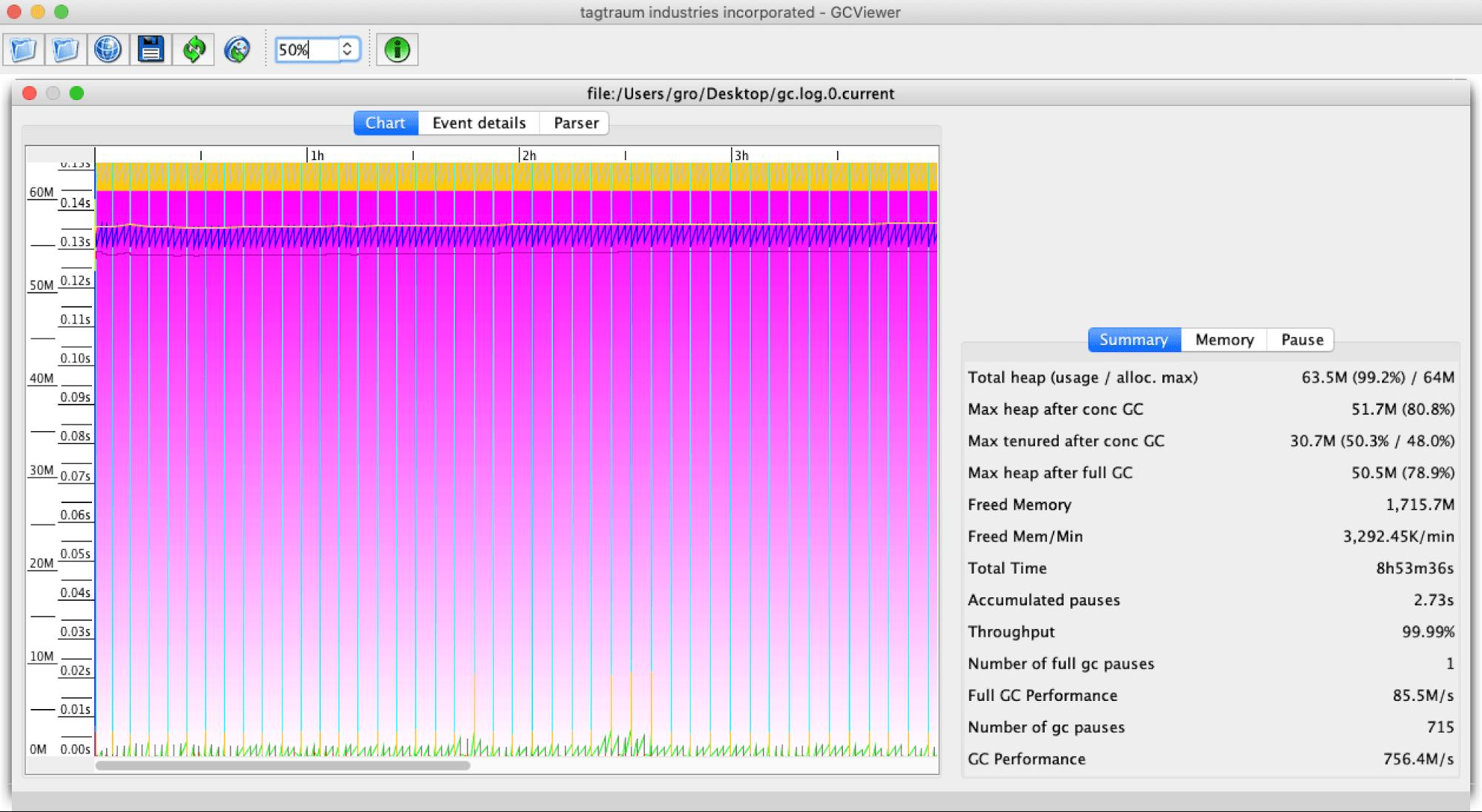 java gc log analyzer