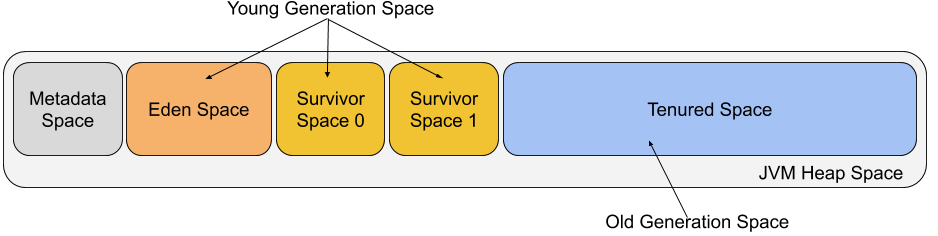 java garbage collection logs
