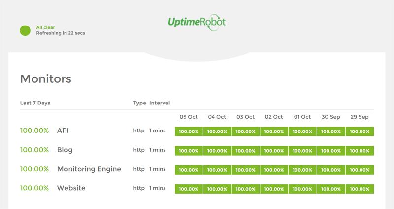 monitoring uptime tools