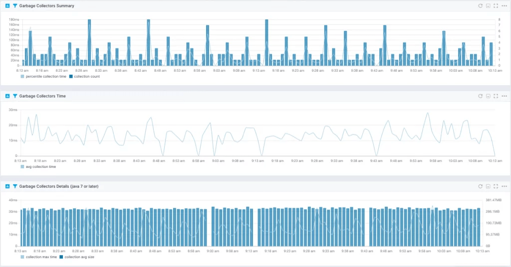 java performance metrics