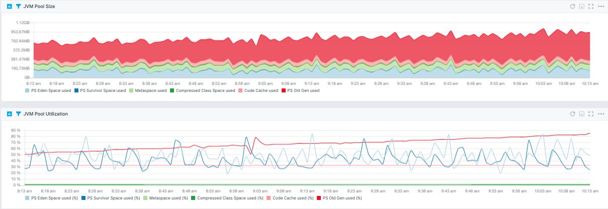 critical jvm metrics to monitor
