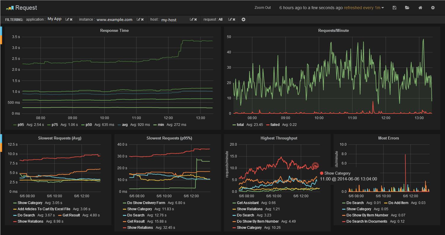 java virtual machine monitoring solutions