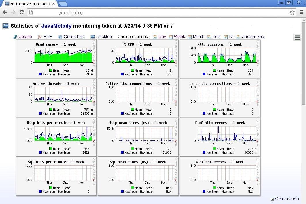 java vm monitoring tools