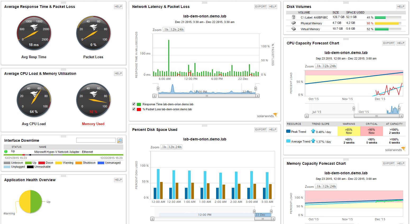 monitor apache performance