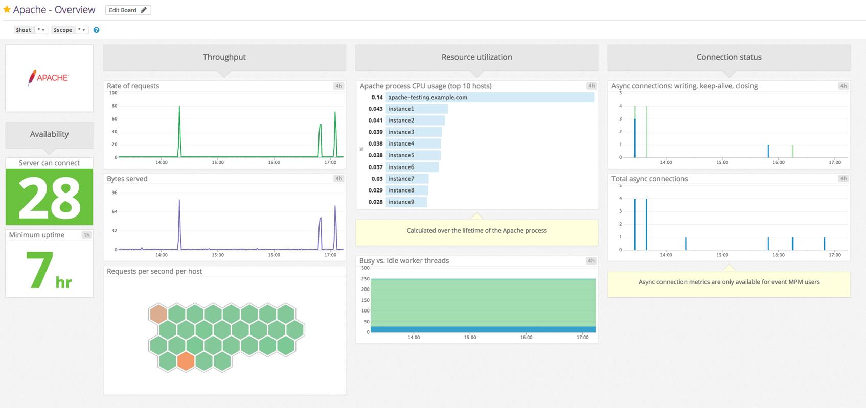 apache web server monitoring