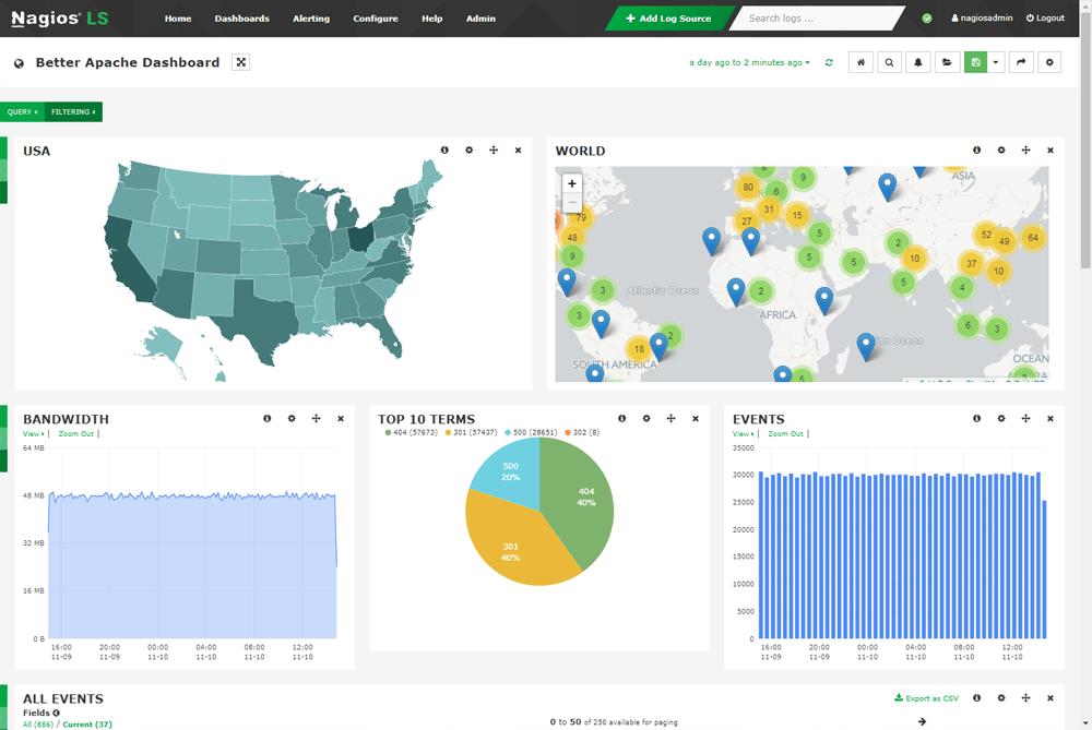realtime apache monitor tool