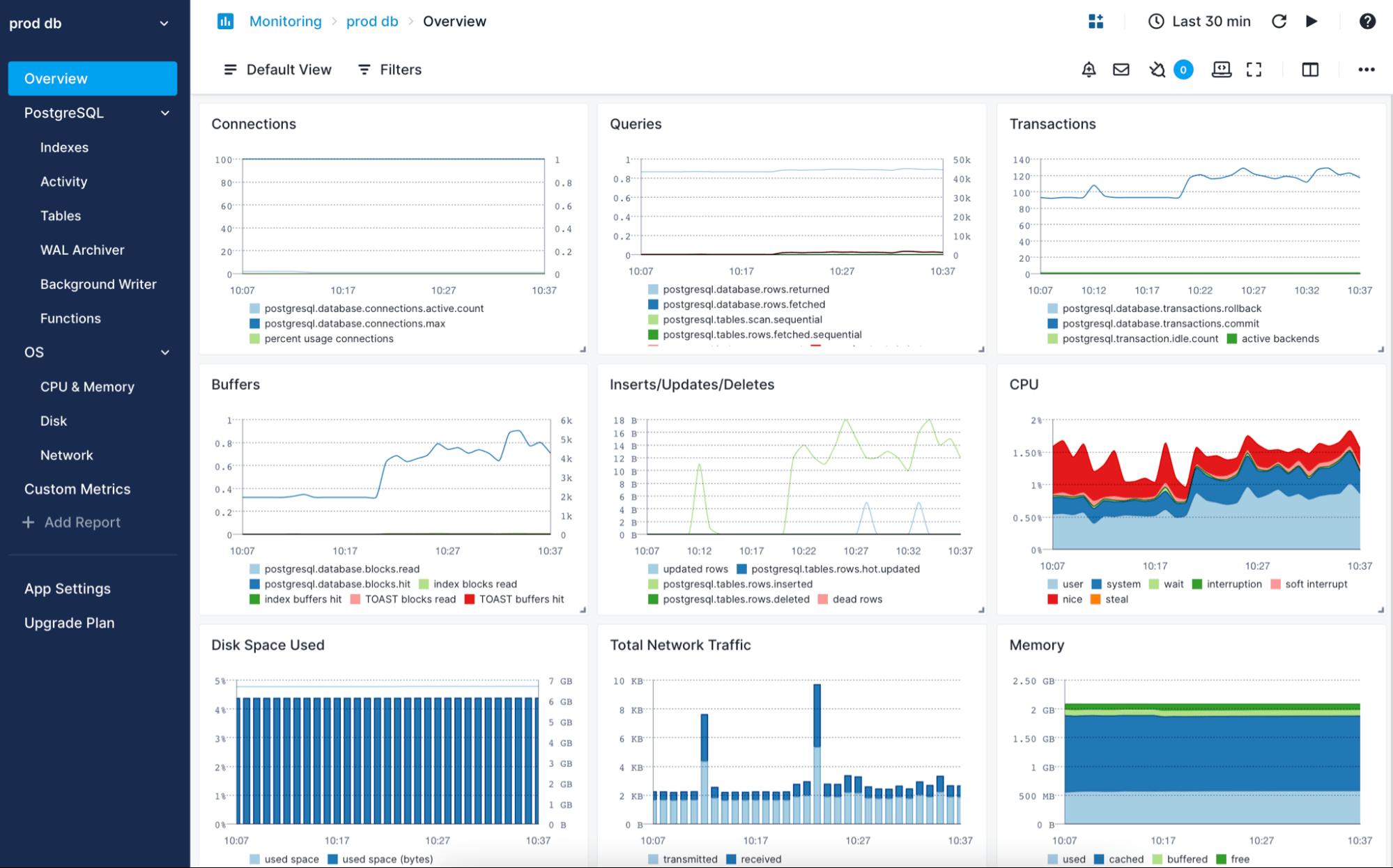 best postgresql monitoring tools