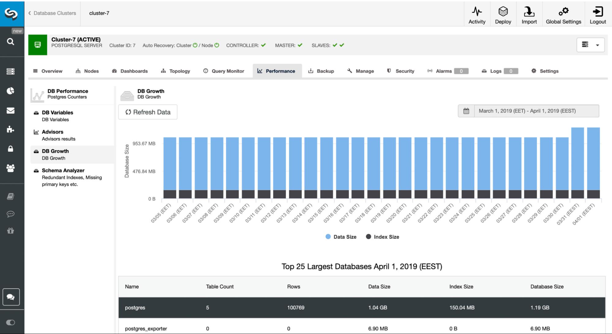 how to monitor postgresql performance